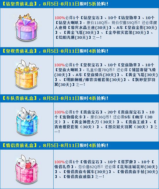 《QQ飞车》85盛典狂欢开启 贵族宝箱低至4折限时抢!