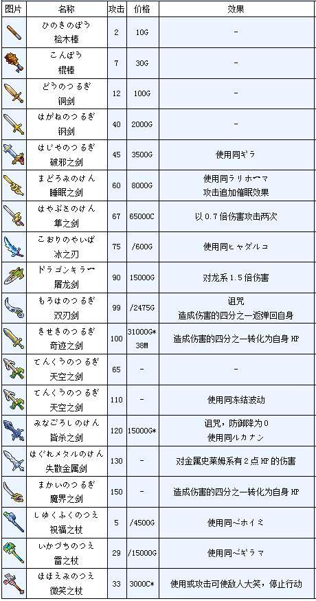 勇者斗恶龙4武器图鉴 勇者斗恶龙4全武器一览