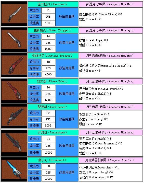 最终幻想8武器图鉴 最终幻想8全武器一览
