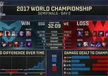 英雄联盟S7全球总决赛半决赛WE1:3不敌SSG 无缘决赛