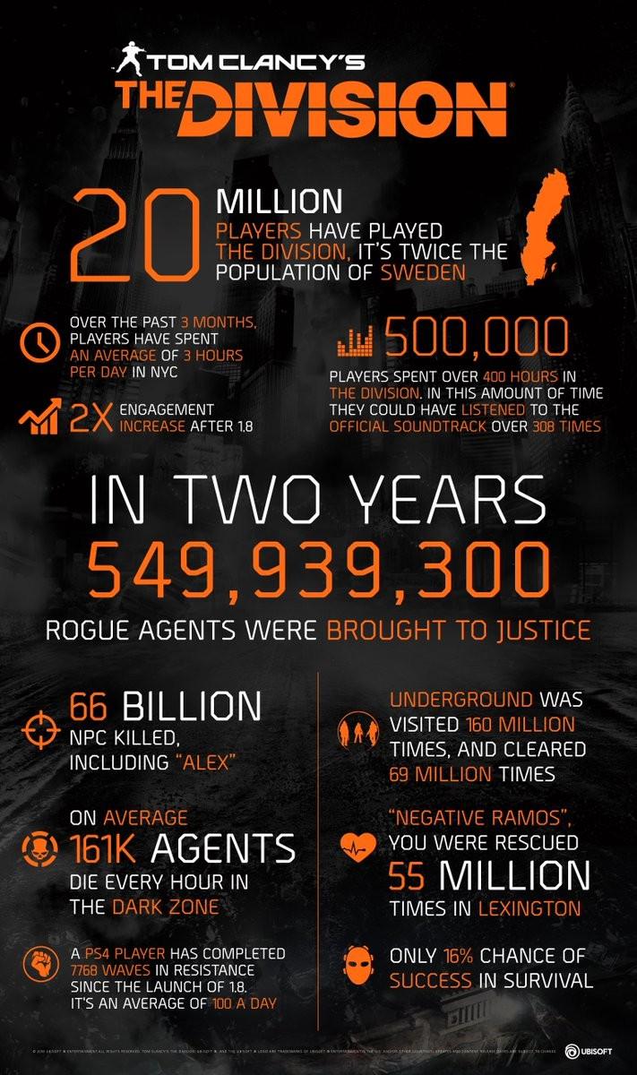 《全境封锁》玩家突破2000万 两周年活动将至