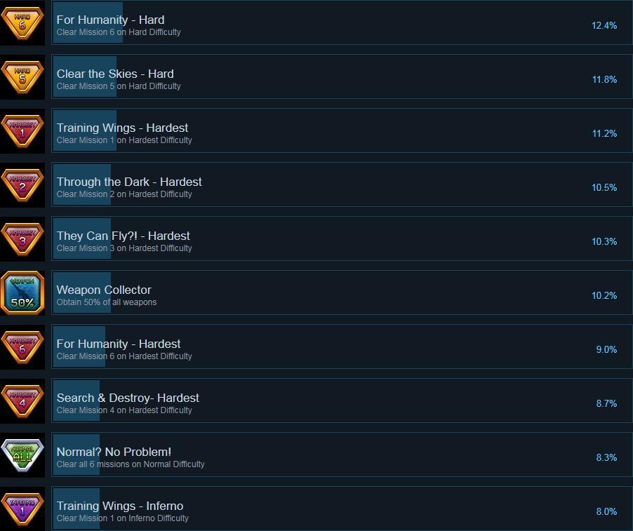 地球防卫军4.1:射手羽翼奖杯列表 全成就达成条件介绍