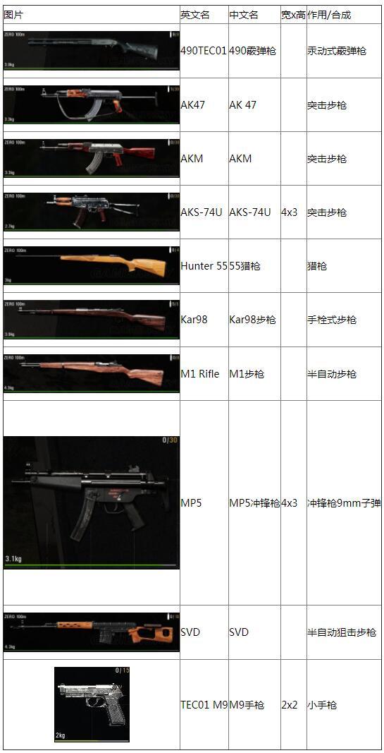 人渣全武器及配件图鉴 人渣全武器一览