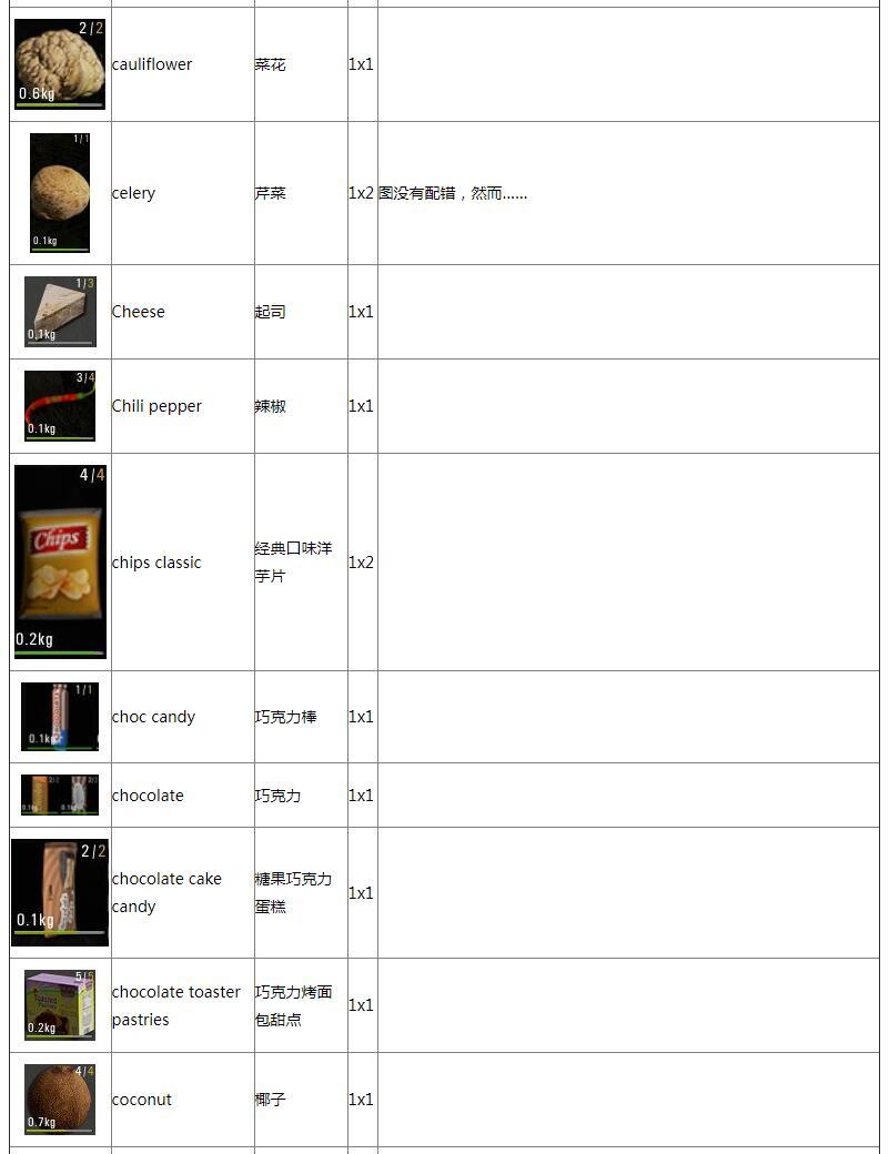 人渣食物图鉴 人渣全食物作用一览